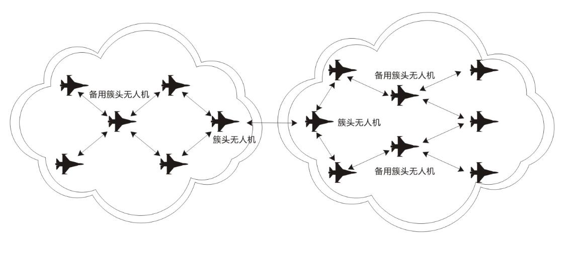 无人机蜂群组网